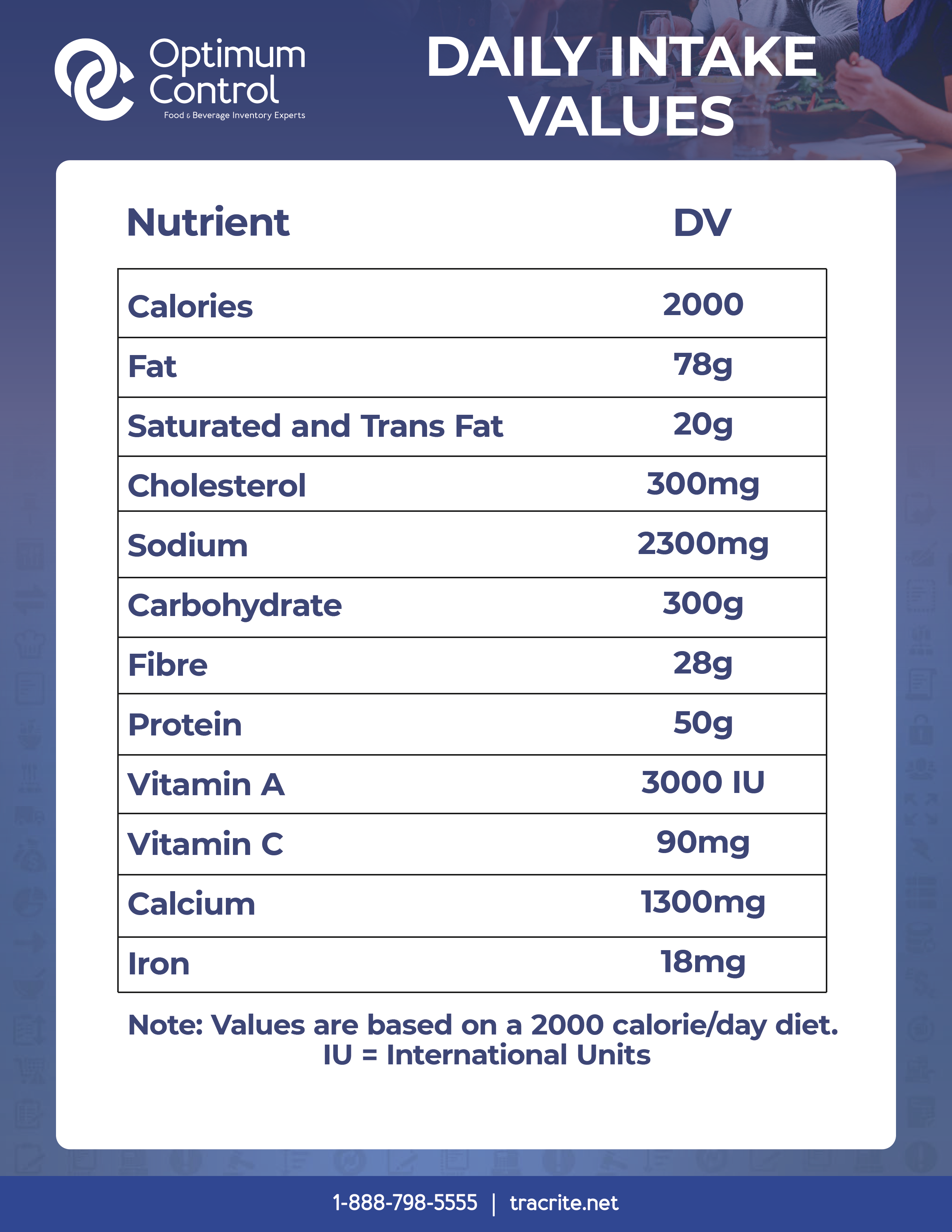 US Daily Intake Values